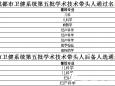 """【喜讯】成妇儿高淑强等12人荣获""""成都市卫健系统学术技术带头人及后备人选""""荣誉称号"""